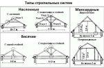 Стропильная система наслонная двухскатной крыши – Бесподвесочная стропильная система двухскатной крыши. Материал для стропильной системы. Расчет стропильной системы.