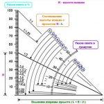 Угол наклона как вычислить – как узнать угол наклона ската в градусах, как рассчитать угол стропил двухскатной крыши, узнать и высчитать