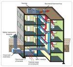 Как в квартире сделать вентиляцию – как правильно сделать и проверить систему в помещении с пластиковыми окнами своими руками?