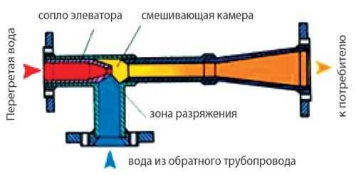 Элеватор ручной регулировки купить бортовой транспортер